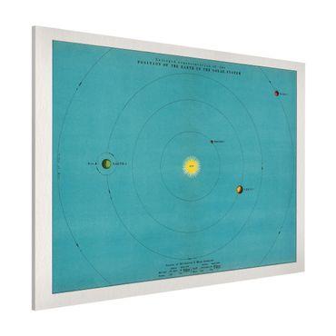 Lavagna magnetica - Vintage illustrazione del Sistema Solare - Formato orizzontale 3:4